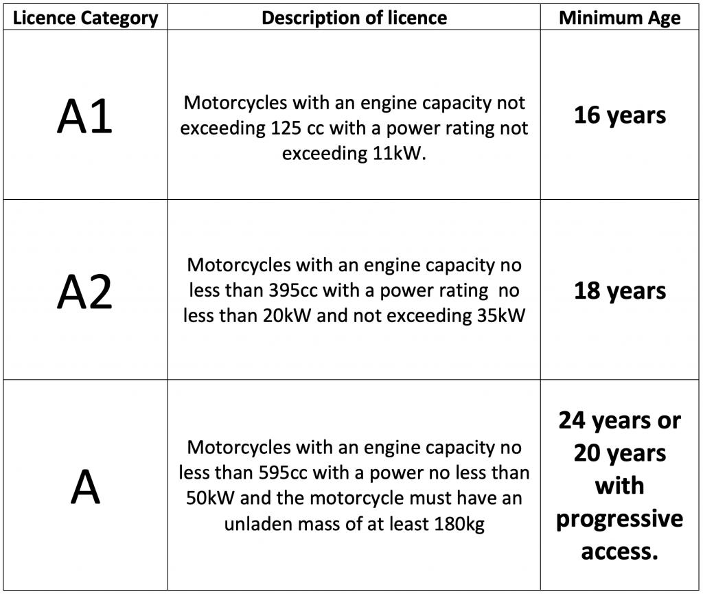 Massbrook Driving School Ballina Co Mayo Motorcycle Licence Category
